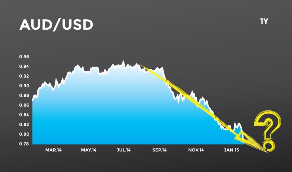 Aussie Dollar below 80 cents